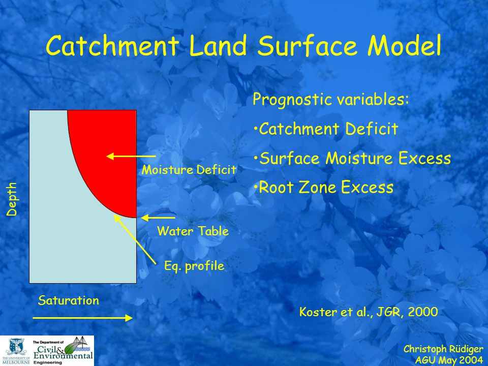 Christoph Rüdiger AGU May 2004 Catchment Land Surface Model Koster et al., JGR, 2000 Saturation Depth Water Table Eq.