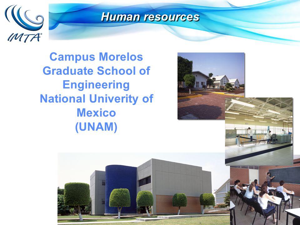 Human resources Campus Morelos Graduate School of Engineering National Univerity of Mexico (UNAM)
