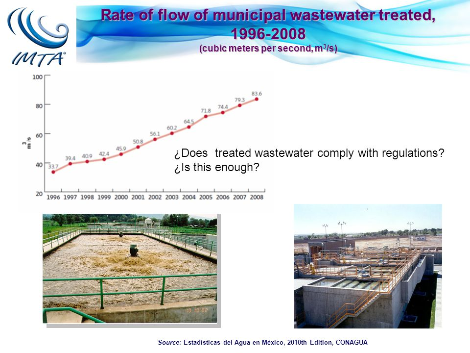 Rate of flow of municipal wastewater treated, 1996-2008 (cubic meters per second, m 3 /s) Source: Estadísticas del Agua en México, 2010th Edition, CONAGUA ¿Does treated wastewater comply with regulations.