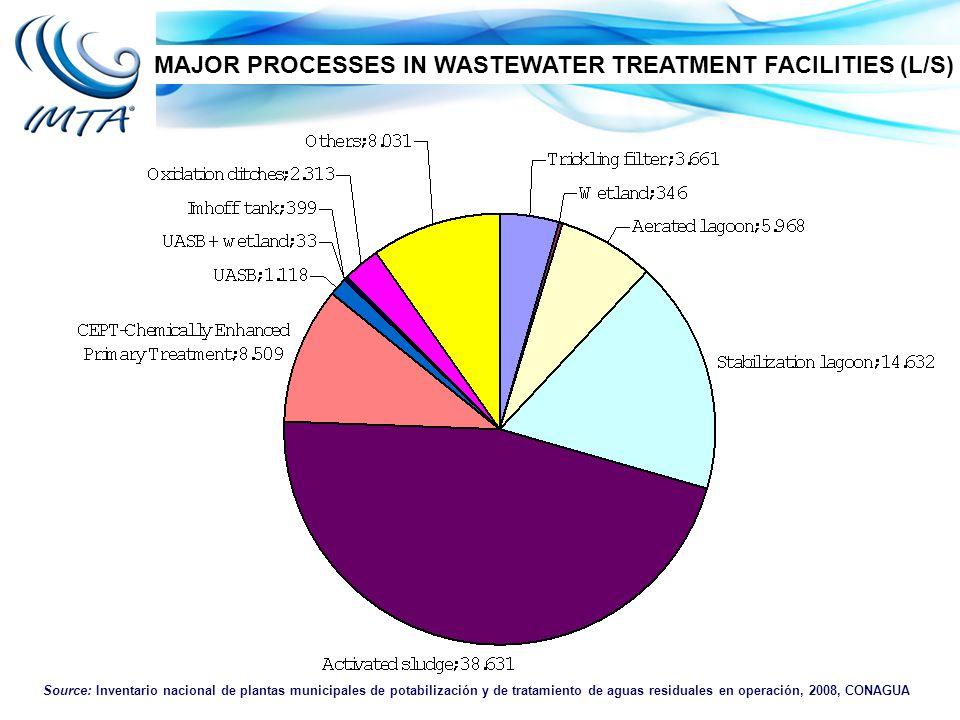 Source: Inventario nacional de plantas municipales de potabilización y de tratamiento de aguas residuales en operación, 2008, CONAGUA MAJOR PROCESSES IN WASTEWATER TREATMENT FACILITIES (L/S)