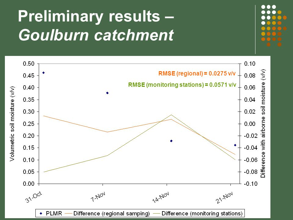 Preliminary results – Goulburn catchment RMSE (regional) = 0.0275 v/v RMSE (monitoring stations) = 0.0571 v/v