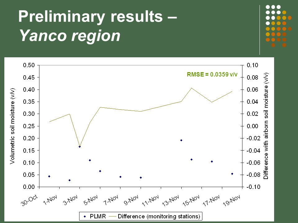 Preliminary results – Yanco region RMSE = 0.0359 v/v
