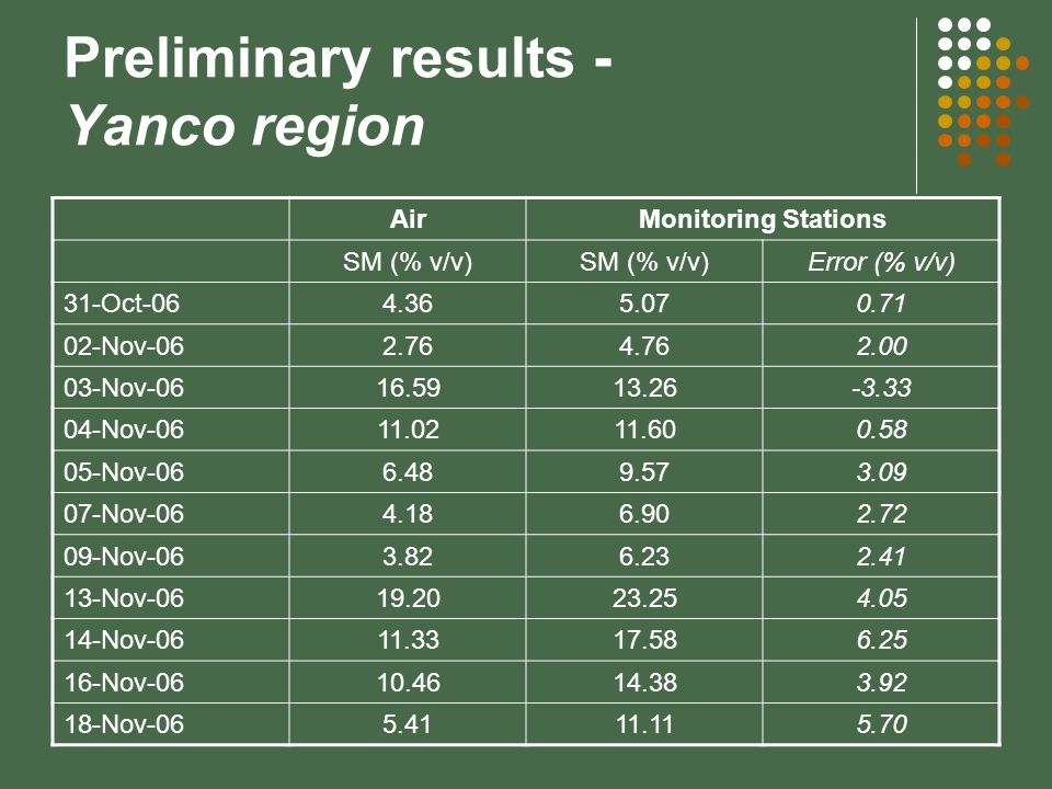 Preliminary results - Yanco region AirMonitoring Stations SM (% v/v) Error (% v/v) 31-Oct-064.365.070.71 02-Nov-062.764.762.00 03-Nov-0616.5913.26-3.3