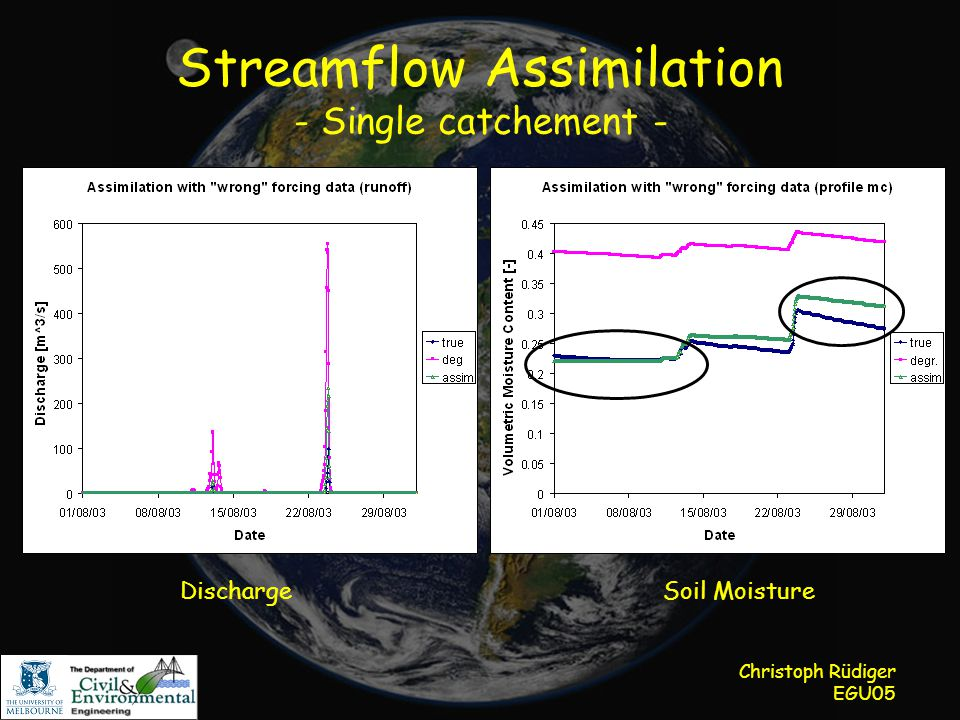 Christoph Rüdiger EGU05 Streamflow Assimilation - Single catchement - DischargeSoil Moisture