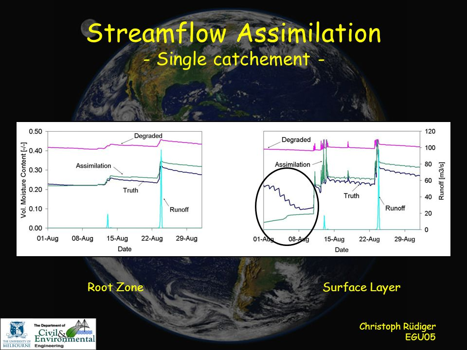 Christoph Rüdiger EGU05 Streamflow Assimilation - Single catchement - Root ZoneSurface Layer