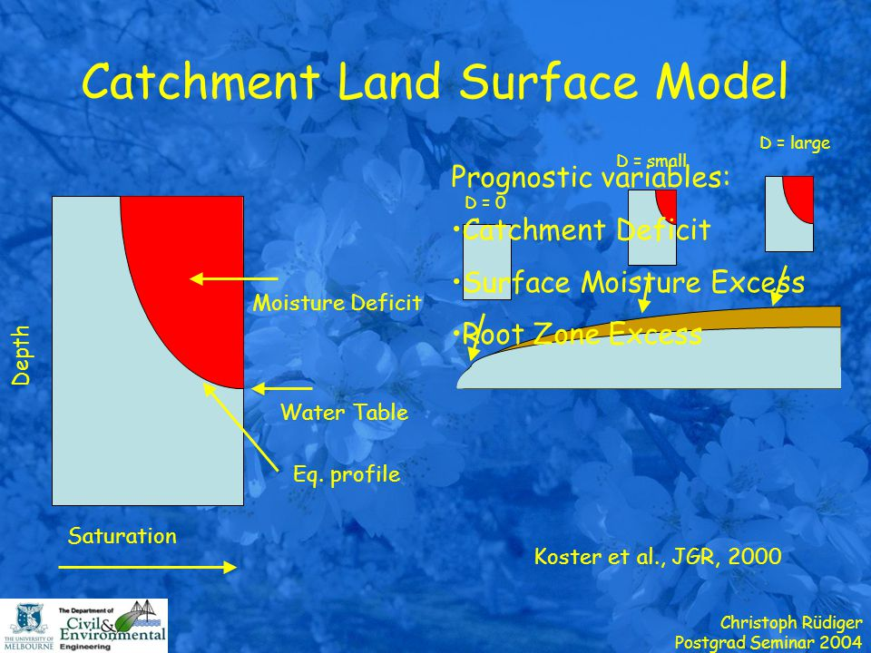 Christoph Rüdiger Postgrad Seminar 2004 Catchment Land Surface Model Koster et al., JGR, 2000 Saturation Depth Water Table Eq. profile Moisture Defici