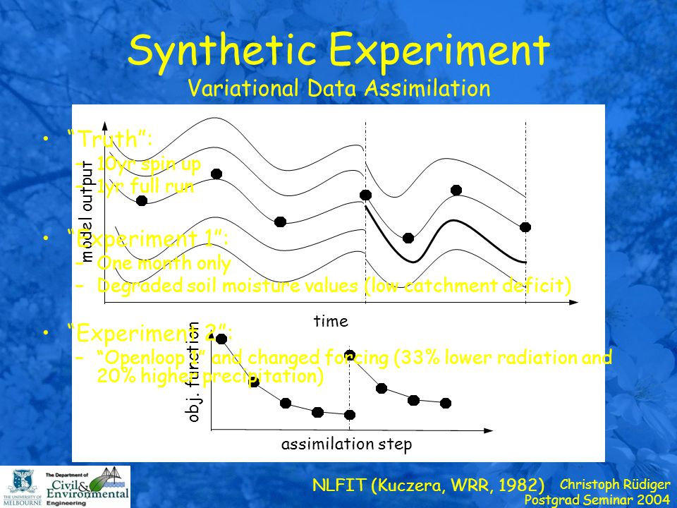 Christoph Rüdiger Postgrad Seminar 2004 Synthetic Experiment Variational Data Assimilation model output time obj. function assimilation step NLFIT (Ku