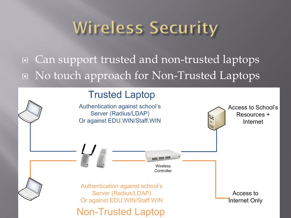 Can support trusted and non-trusted laptops  No touch approach for Non-Trusted Laptops