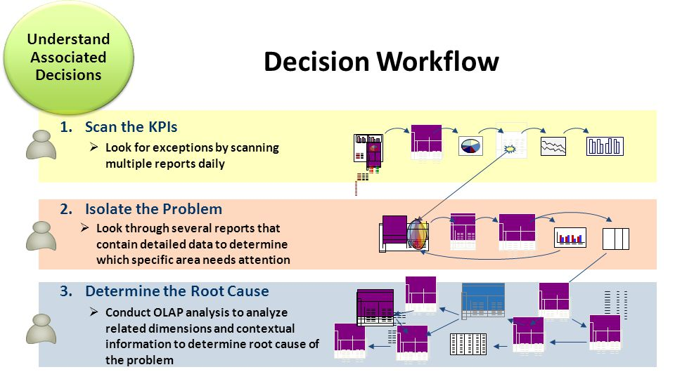 1.Scan the KPIs  Look for exceptions by scanning multiple reports daily 2.Isolate the Problem  Look through several reports that contain detailed data to determine which specific area needs attention 3.Determine the Root Cause  Conduct OLAP analysis to analyze related dimensions and contextual information to determine root cause of the problem Decision Workflow