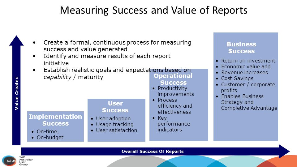 Measuring Success and Value of Reports Overall Success Of Reports Implementation Success User Success Operational Success Business Success Create a formal, continuous process for measuring success and value generated Identify and measure results of each report initiative Establish realistic goals and expectations based on capability / maturity On-time, On-budget User adoption Usage tracking User satisfaction Productivity improvements Process efficiency and effectiveness Key performance indicators Return on investment Economic value add Revenue increases Cost Savings Customer / corporate profits Enables Business Strategy and Completive Advantage Value Created