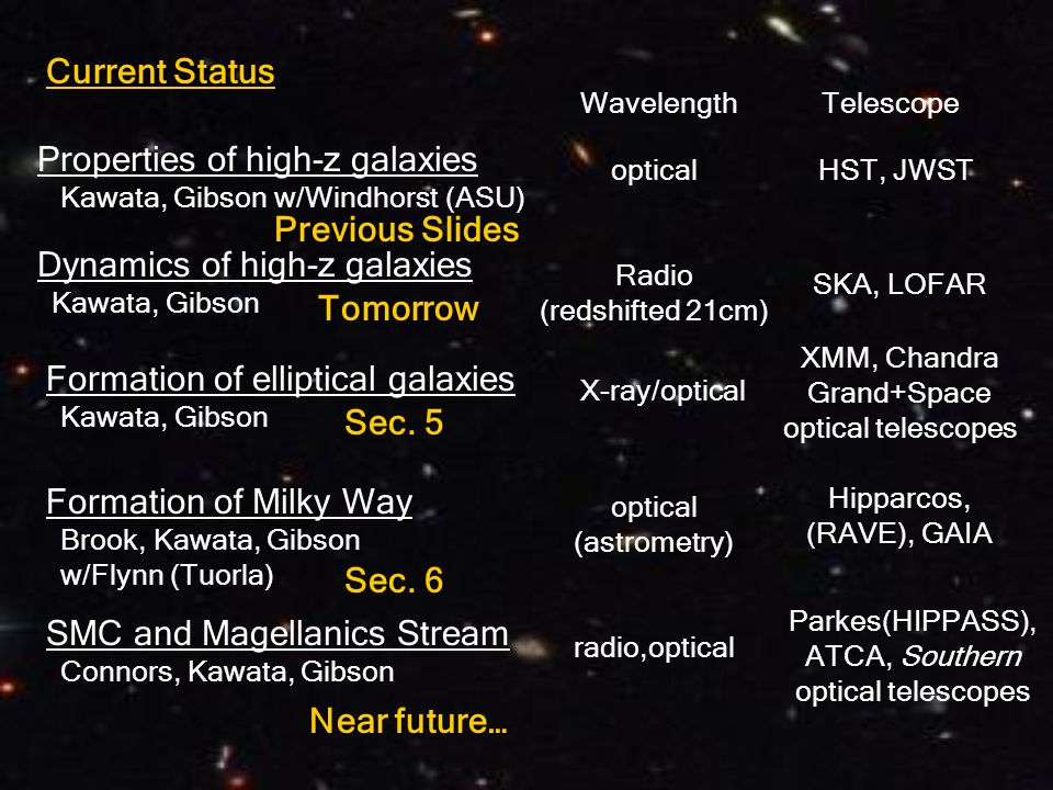 Current Status Properties of high-z galaxies Kawata, Gibson w/Windhorst (ASU) Wavelength Telescope Dynamics of high-z galaxies Kawata, Gibson optical Radio (redshifted 21cm) HST, JWST SKA, LOFAR Formation of elliptical galaxies Kawata, Gibson X-ray/optical XMM, Chandra Grand+Space optical telescopes Formation of Milky Way Brook, Kawata, Gibson w/Flynn (Tuorla) optical (astrometry) Hipparcos, (RAVE), GAIA SMC and Magellanics Stream Connors, Kawata, Gibson radio,optical Parkes(HIPPASS), ATCA, Southern optical telescopes Tomorrow Sec.