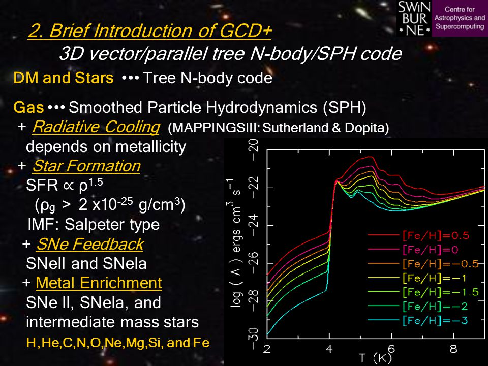 2. Brief Introduction of GCD+ 3D vector/parallel tree N-body/SPH code DM and Stars DM and Stars Tree N-body code Gas Radiative Cooling Star Formation