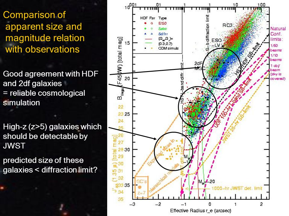 Good agreement with HDF and 2df galaxies = reliable cosmological simulation High-z (z>5) galaxies which should be detectable by JWST predicted size of these galaxies < diffraction limit.