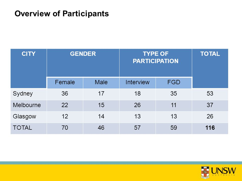 Overview of Participants CITYGENDERTYPE OF PARTICIPATION TOTAL FemaleMaleInterviewFGD Sydney3617183553 Melbourne2215261137 Glasgow121413 26 TOTAL70465759116