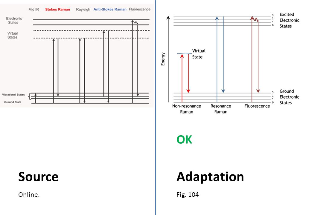 Online. Source Fig. 104 Adaptation OK