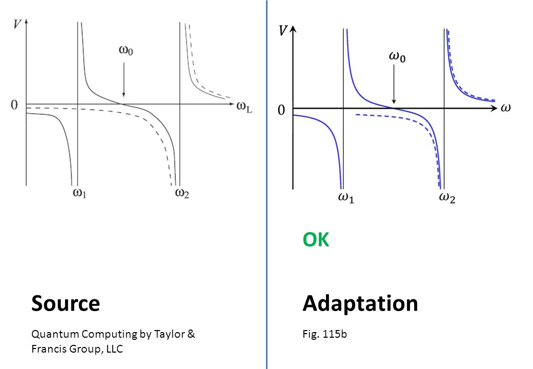 Quantum Computing by Taylor & Francis Group, LLC Source Fig. 115b Adaptation OK