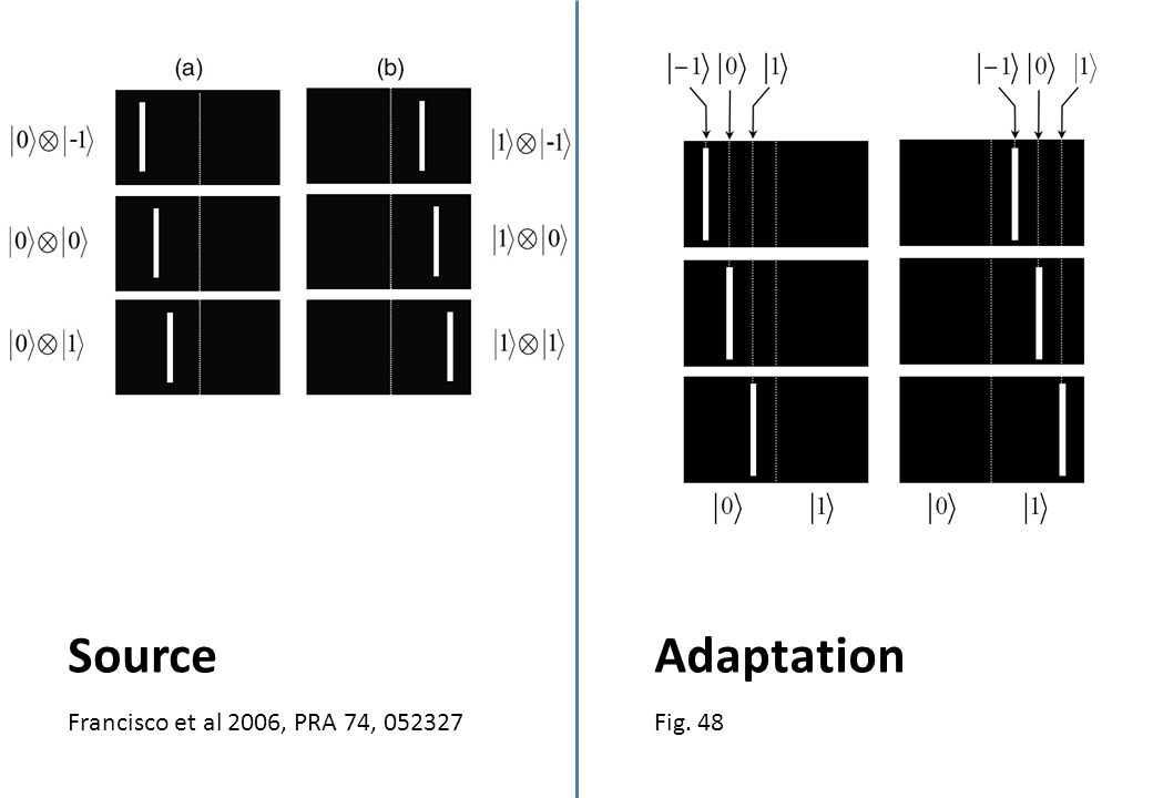 Francisco et al 2006, PRA 74, 052327 Source Fig. 48 Adaptation