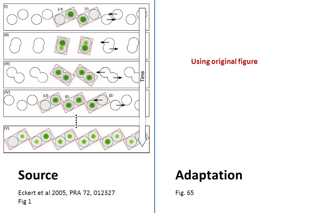 Eckert et al 2005, PRA 72, 012327 Fig 1 Source Fig. 65 Adaptation Using original figure