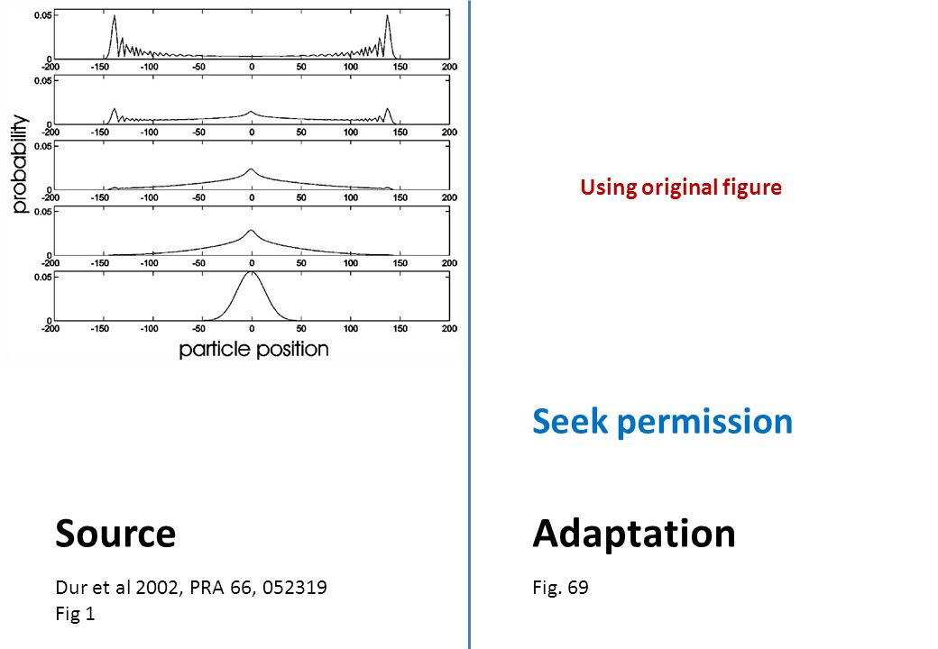 Using original figure Dur et al 2002, PRA 66, 052319 Fig 1 Source Fig. 69 Adaptation Seek permission