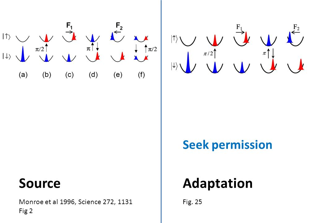 Monroe et al 1996, Science 272, 1131 Fig 2 Source Fig. 25 Adaptation Seek permission