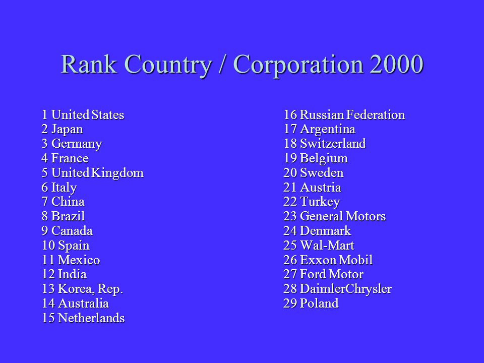 Rank Country / Corporation 2000 1 United States16 Russian Federation 2 Japan17 Argentina 3 Germany18 Switzerland 4 France19 Belgium 5 United Kingdom20 Sweden 6 Italy21 Austria 7 China 22 Turkey 8 Brazil23 General Motors 9 Canada24 Denmark 10 Spain25 Wal-Mart 11 Mexico26 Exxon Mobil 12 India27 Ford Motor 13 Korea, Rep.28 DaimlerChrysler 14 Australia29 Poland 15 Netherlands