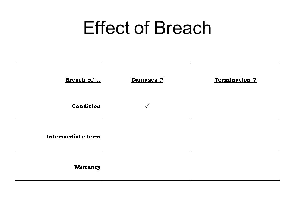 Effect of Breach