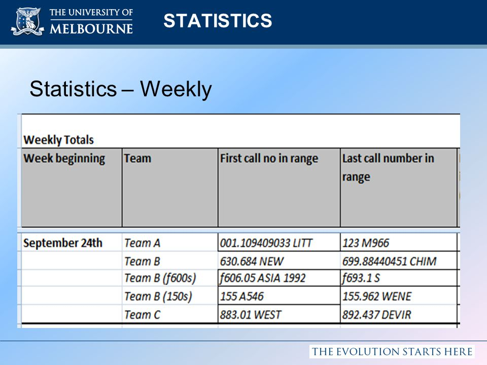 STATISTICS Statistics – Weekly