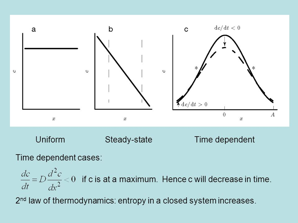 UniformSteady-stateTime dependent Time dependent cases: if c is at a maximum.