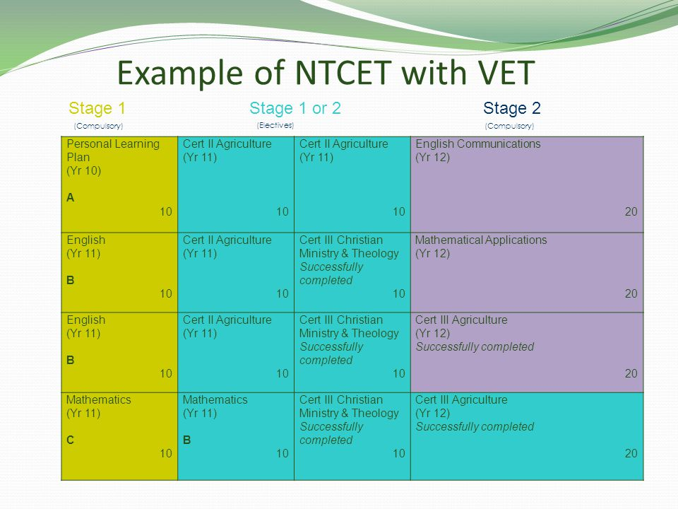 Example of NTCET with VET Personal Learning Plan (Yr 10) A 10 Cert II Agriculture (Yr 11) 10 Cert II Agriculture (Yr 11) 10 English Communications (Yr 12) 20 English (Yr 11) B 10 Cert II Agriculture (Yr 11) 10 Cert III Christian Ministry & Theology Successfully completed 10 Mathematical Applications (Yr 12) 20 English (Yr 11) B 10 Cert II Agriculture (Yr 11) 10 Cert III Christian Ministry & Theology Successfully completed 10 Cert III Agriculture (Yr 12) Successfully completed 20 Mathematics (Yr 11) C 10 Mathematics (Yr 11) B 10 Cert III Christian Ministry & Theology Successfully completed 10 Cert III Agriculture (Yr 12) Successfully completed 20 (Electives) (Compulsory) Stage 1 Stage 1 or 2 Stage 2 (Compulsory)