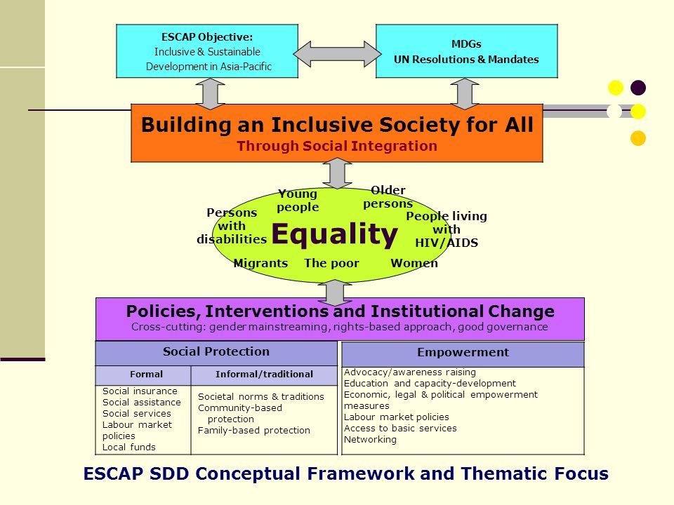 Social Protection FormalInformal/traditional Empowerment Building an Inclusive Society for All Through Social Integration ESCAP SDD Conceptual Framewo