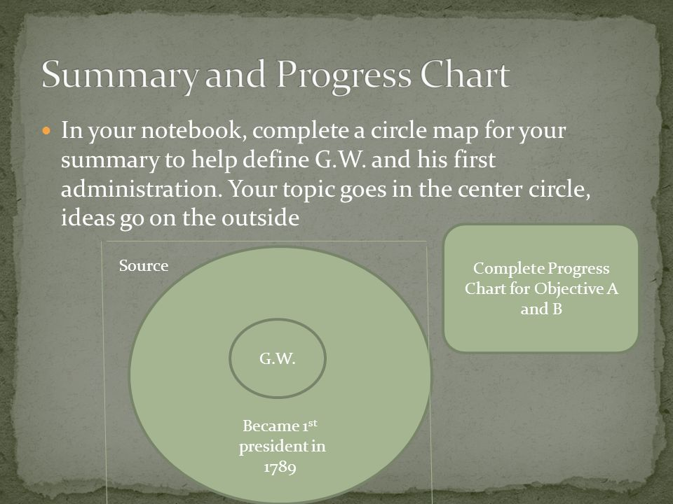 In your notebook, complete a circle map for your summary to help define G.W.