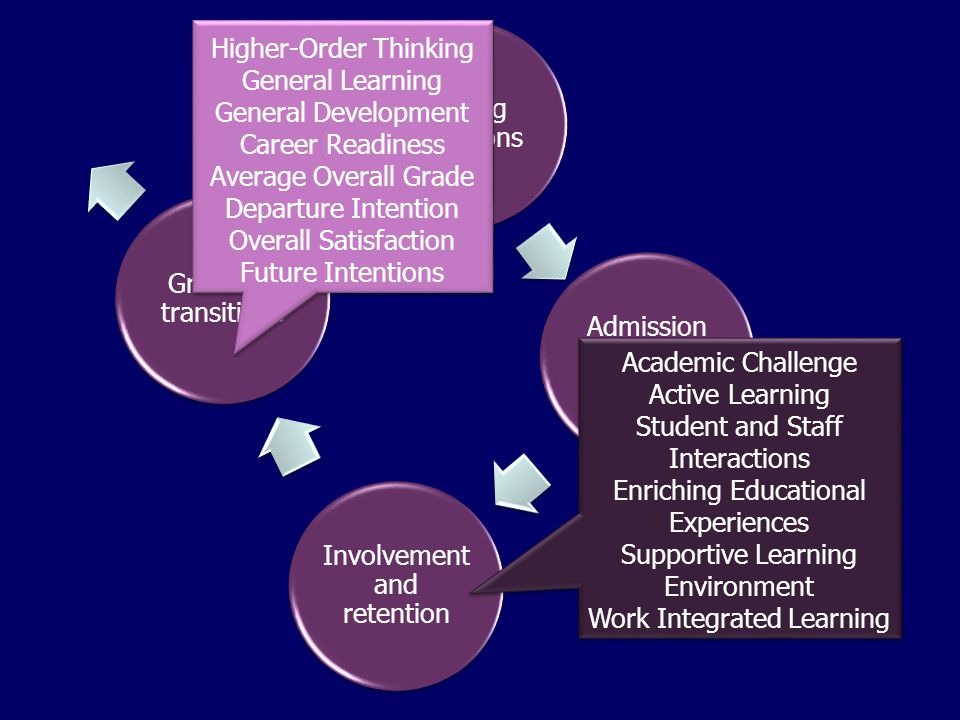 Shaping aspirations Admission and integration Involvement and retention Graduate transitions Higher-Order Thinking General Learning General Development Career Readiness Average Overall Grade Departure Intention Overall Satisfaction Future Intentions Higher-Order Thinking General Learning General Development Career Readiness Average Overall Grade Departure Intention Overall Satisfaction Future Intentions Academic Challenge Active Learning Student and Staff Interactions Enriching Educational Experiences Supportive Learning Environment Work Integrated Learning Academic Challenge Active Learning Student and Staff Interactions Enriching Educational Experiences Supportive Learning Environment Work Integrated Learning