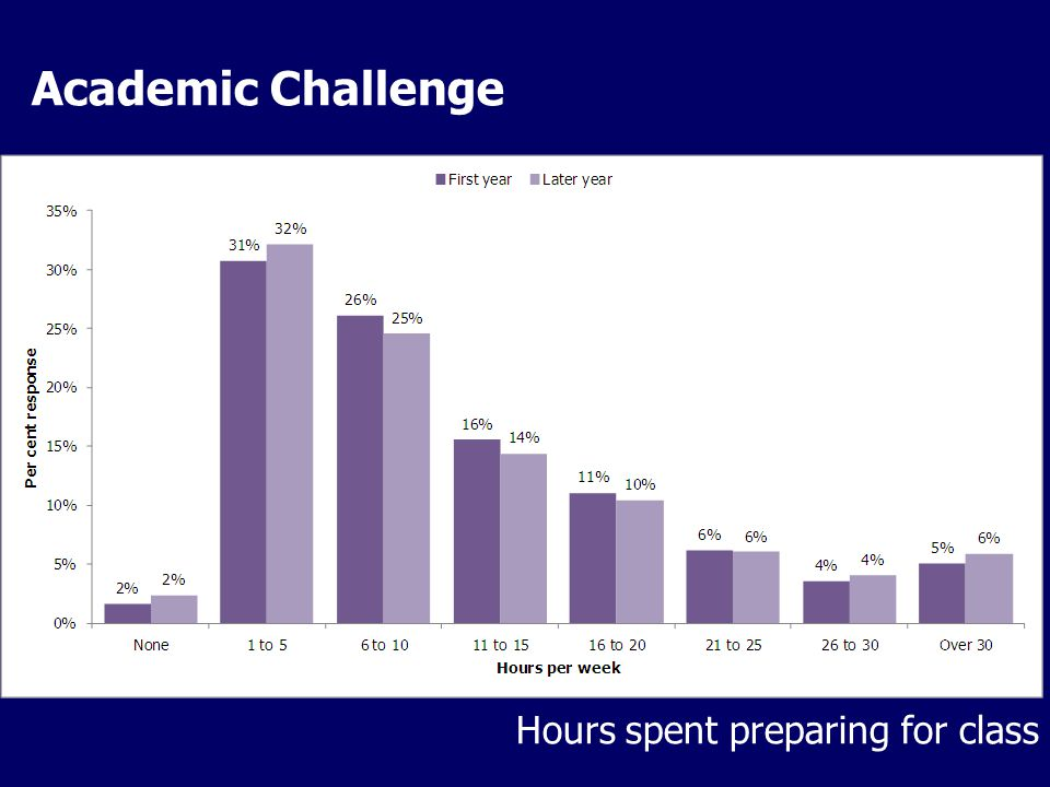 Academic Challenge Hours spent preparing for class