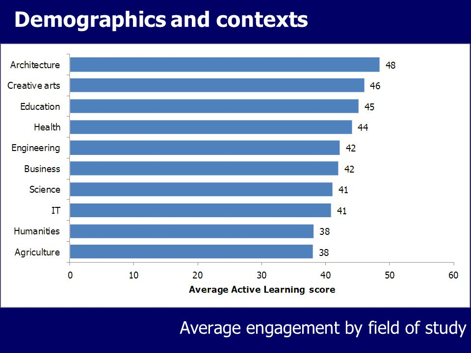 Demographics and contexts Average engagement by field of study