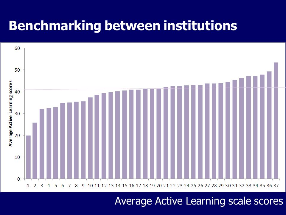 Benchmarking between institutions Average Active Learning scale scores