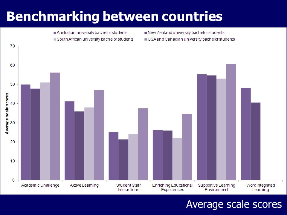 Benchmarking between countries Average scale scores