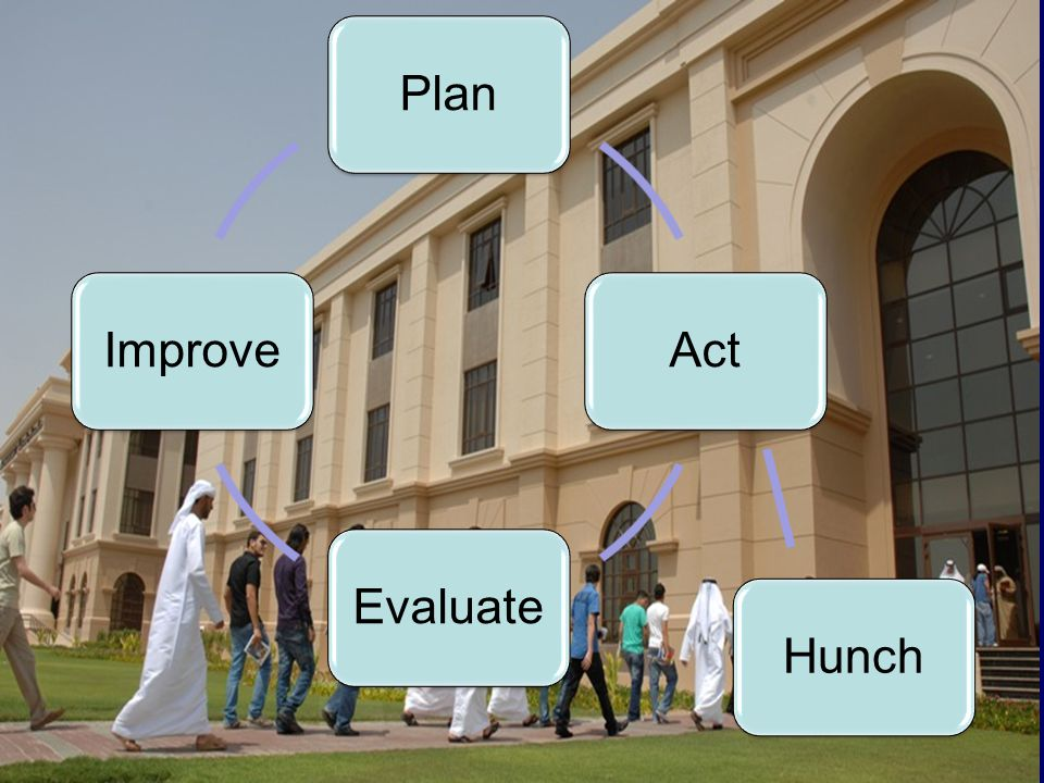 Plan Act Evaluate Improve Hunch