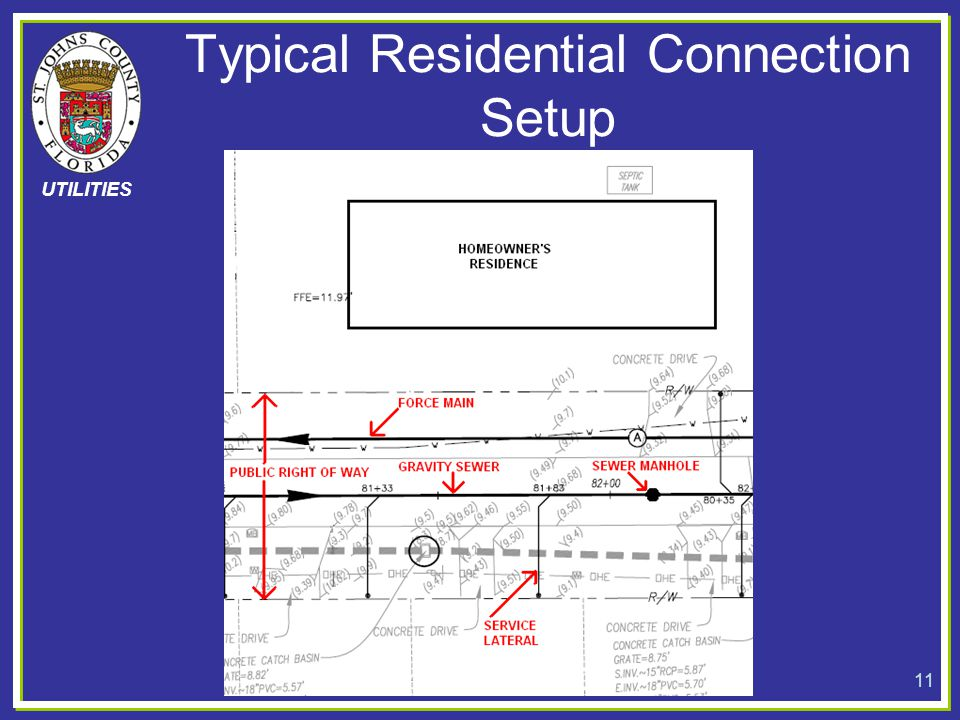 UTILITIES Typical Residential Connection Setup 11