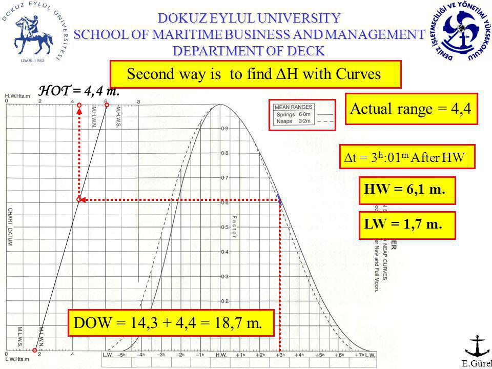 E.Gürel Second way is to find ΔH with Curves Δt = 3 h :01 m After HW HW = 6,1 m.