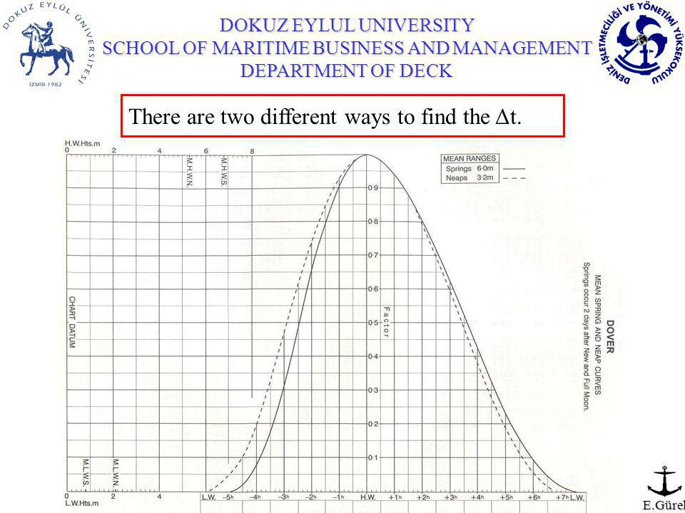 DOKUZ EYLUL UNIVERSITY SCHOOL OF MARITIME BUSINESS AND MANAGEMENT DEPARTMENT OF DECK E.Gürel There are two different ways to find the Δt.