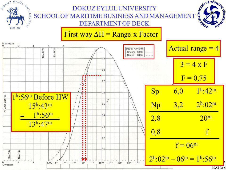 E.Gürel First way ΔH = Range x Factor Actual range = 4 3 = 4 x F F = 0,75 Sp 6,0 1 h :42 m Np 3,2 2 h :02 m 2,8 20 m 0,8 f f = 06 m 2 h :02 m – 06 m = 1 h :56 m 1 h :56 m Before HW 15 h :43 m 1 h :56 m 13 h :47 m