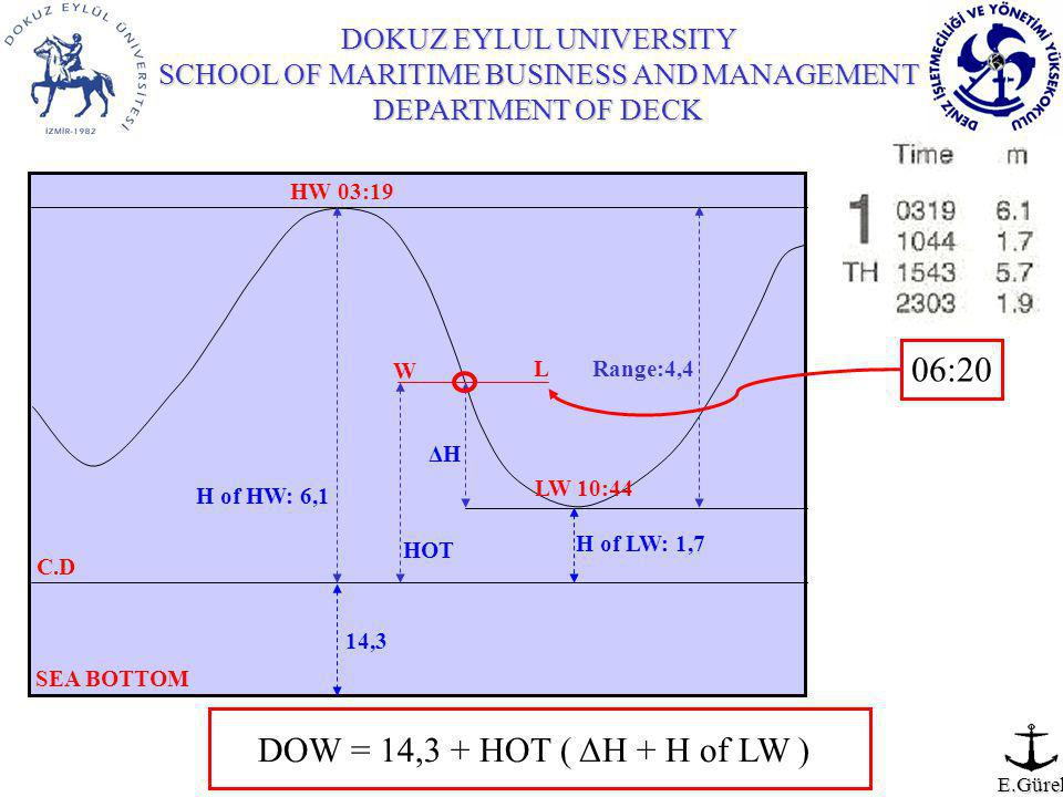 DOKUZ EYLUL UNIVERSITY SCHOOL OF MARITIME BUSINESS AND MANAGEMENT DEPARTMENT OF DECK E.Gürel C.D 14,3 SEA BOTTOM LW 10:44 H of LW: 1,7 HW 03:19 Range:4,4 06:20 W L HOT ΔHΔH H of HW: 6,1 DOW = 14,3 + HOT ( ΔH + H of LW )