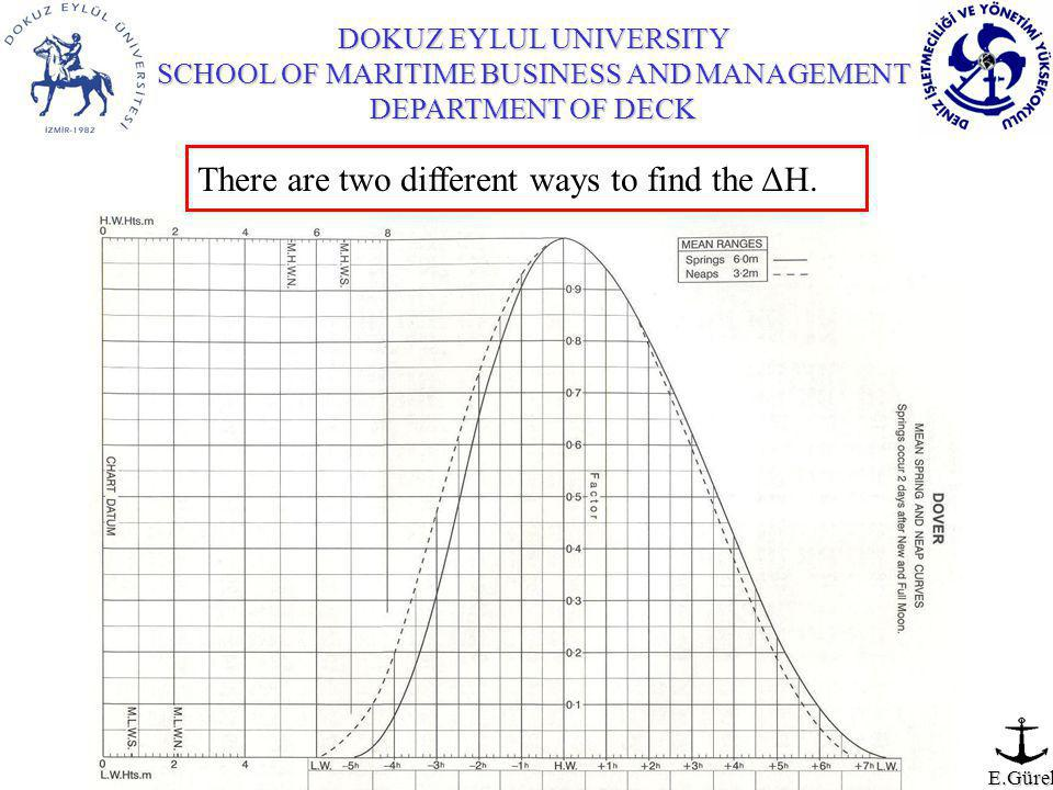 DOKUZ EYLUL UNIVERSITY SCHOOL OF MARITIME BUSINESS AND MANAGEMENT DEPARTMENT OF DECK E.Gürel There are two different ways to find the ΔH.