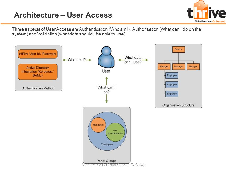 Architecture – User Access Three aspects of User Access are Authentication (Who am I), Authorisation (What can I do on the system) and Validation (wha