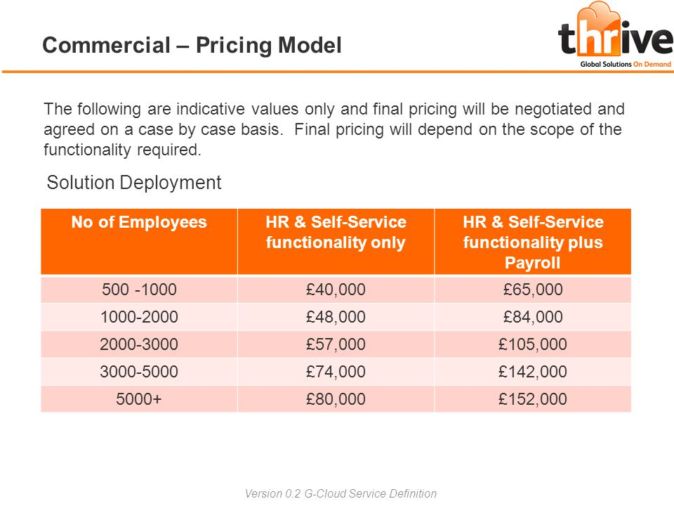 Commercial – Pricing Model The following are indicative values only and final pricing will be negotiated and agreed on a case by case basis. Final pri