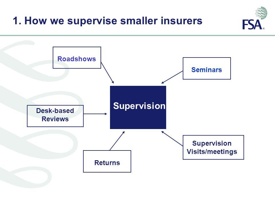 1. How we supervise smaller insurers Supervision Desk-based Reviews Seminars Supervision Visits/meetings ReturnsRoadshows
