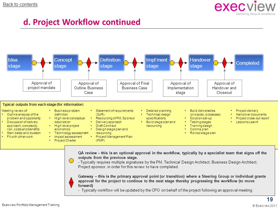 © Execview 2011 Execview Portfolio Management Training Idea stage Concept stage Definition stage Impl'ment stage Handover stage Completed Approval of