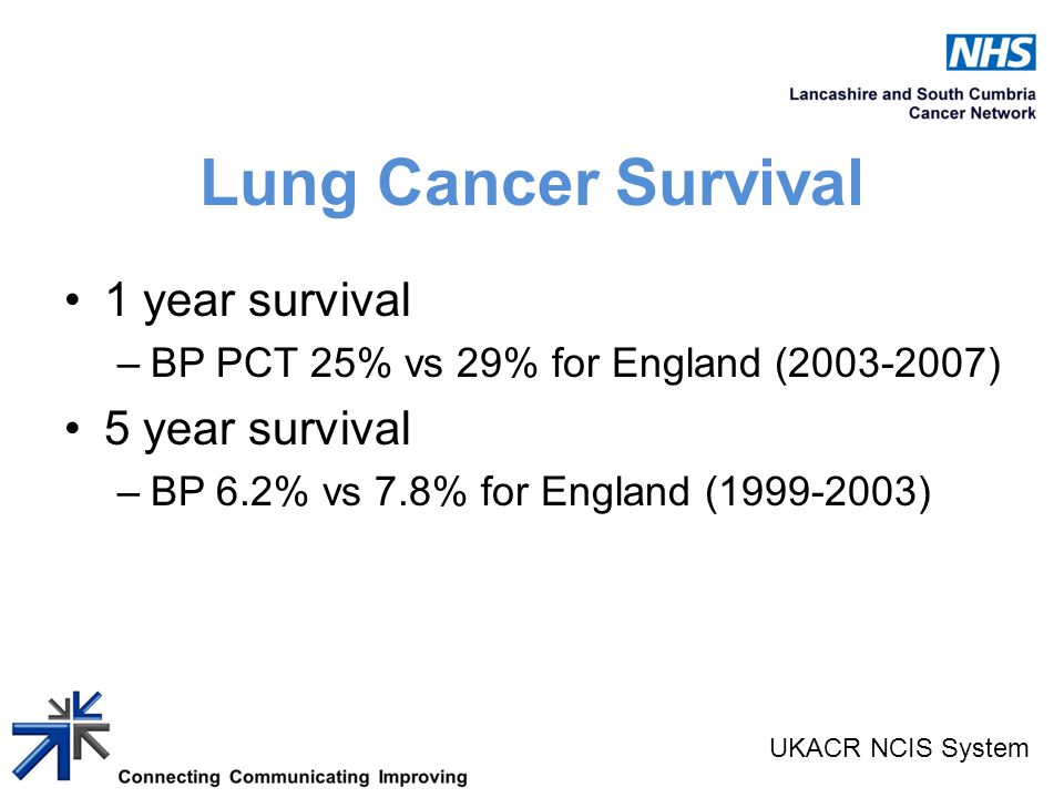 Lung Cancer Survival 1 year survival –BP PCT 25% vs 29% for England (2003-2007) 5 year survival –BP 6.2% vs 7.8% for England (1999-2003) UKACR NCIS System
