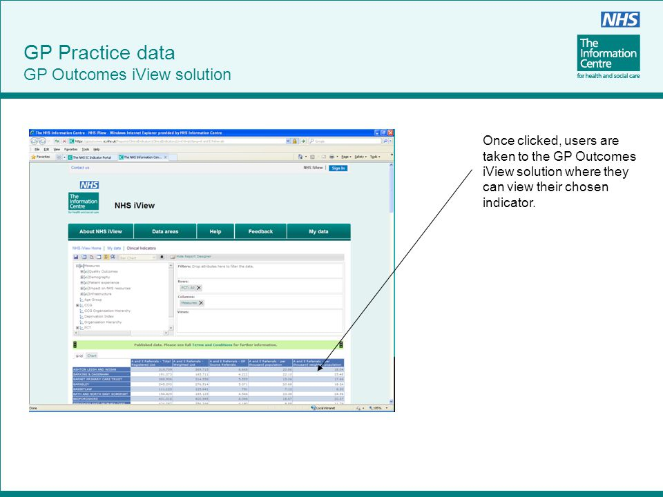 Once clicked, users are taken to the GP Outcomes iView solution where they can view their chosen indicator. GP Practice data GP Outcomes iView solutio