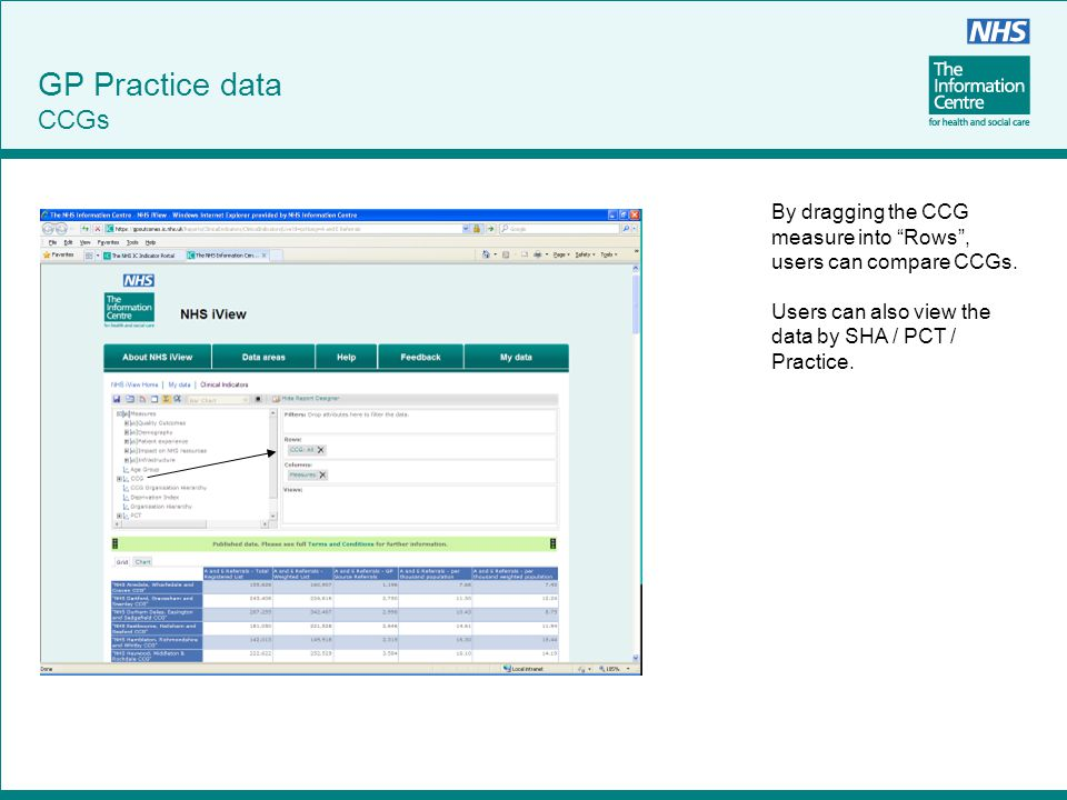 """GP Practice data CCGs By dragging the CCG measure into """"Rows"""", users can compare CCGs. Users can also view the data by SHA / PCT / Practice."""